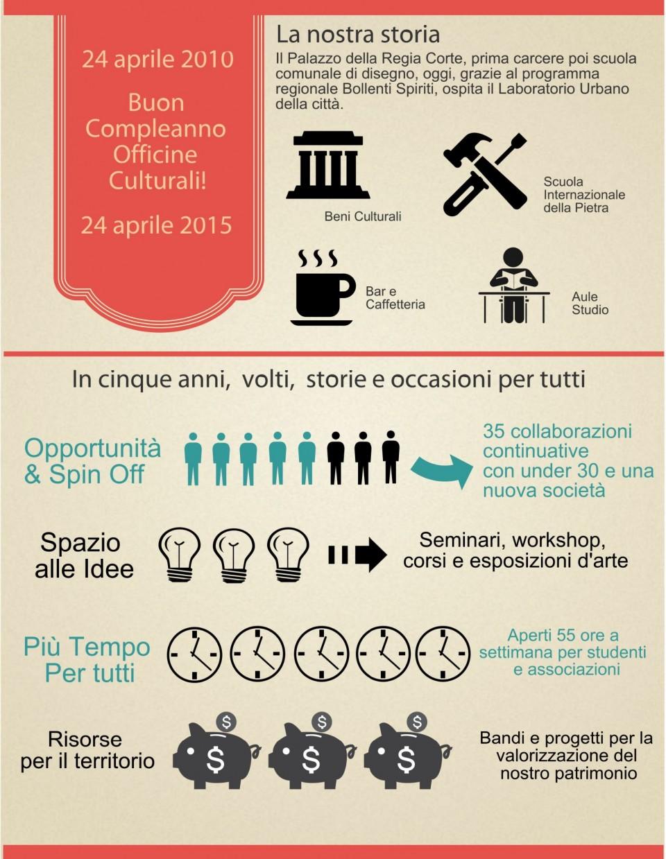 Infografica Officine (2)